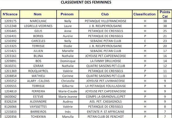 Classement des joueurs(euses) (maj20/11)