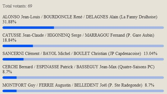 Championnat de l'Aveyron Triplette vétéran 28me (màj19/06)